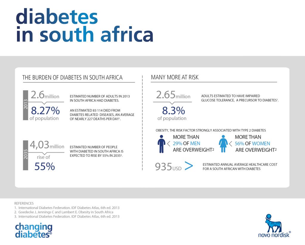 Diabetes in South Afirca[1]