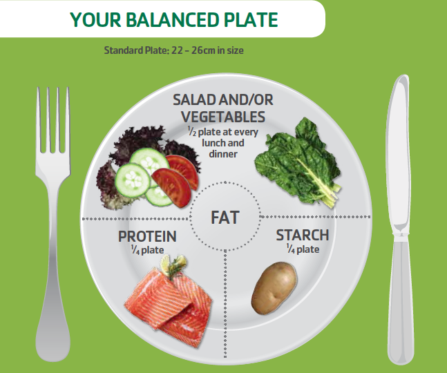 Balanced plate for diabetes diet