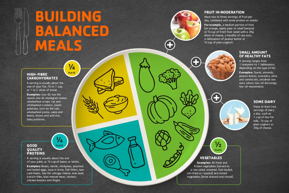 Building balanced meals