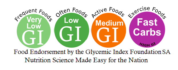 low GI, medium GI from GI foundation of SA