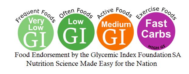 low GI, medium GI from GI foundation of SA