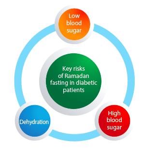Effects of diabetes fasting during Ramadan