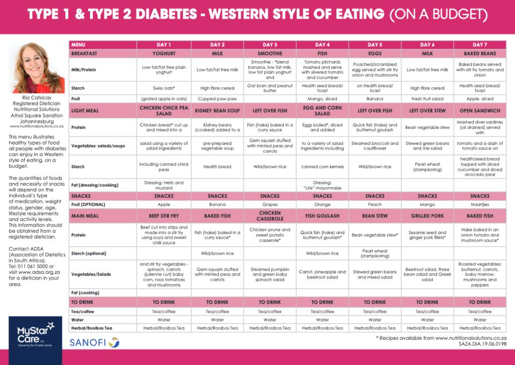 Budget meal plan for diabetics