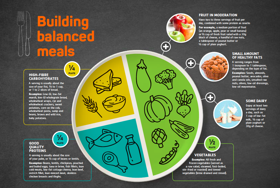 the plate model for healthy eating